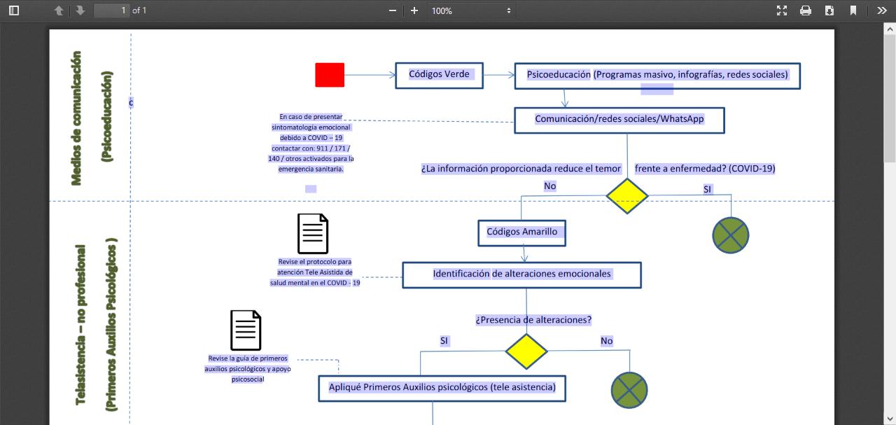 Triage sanitario de telesalud mental en emergencias (COVID-19)